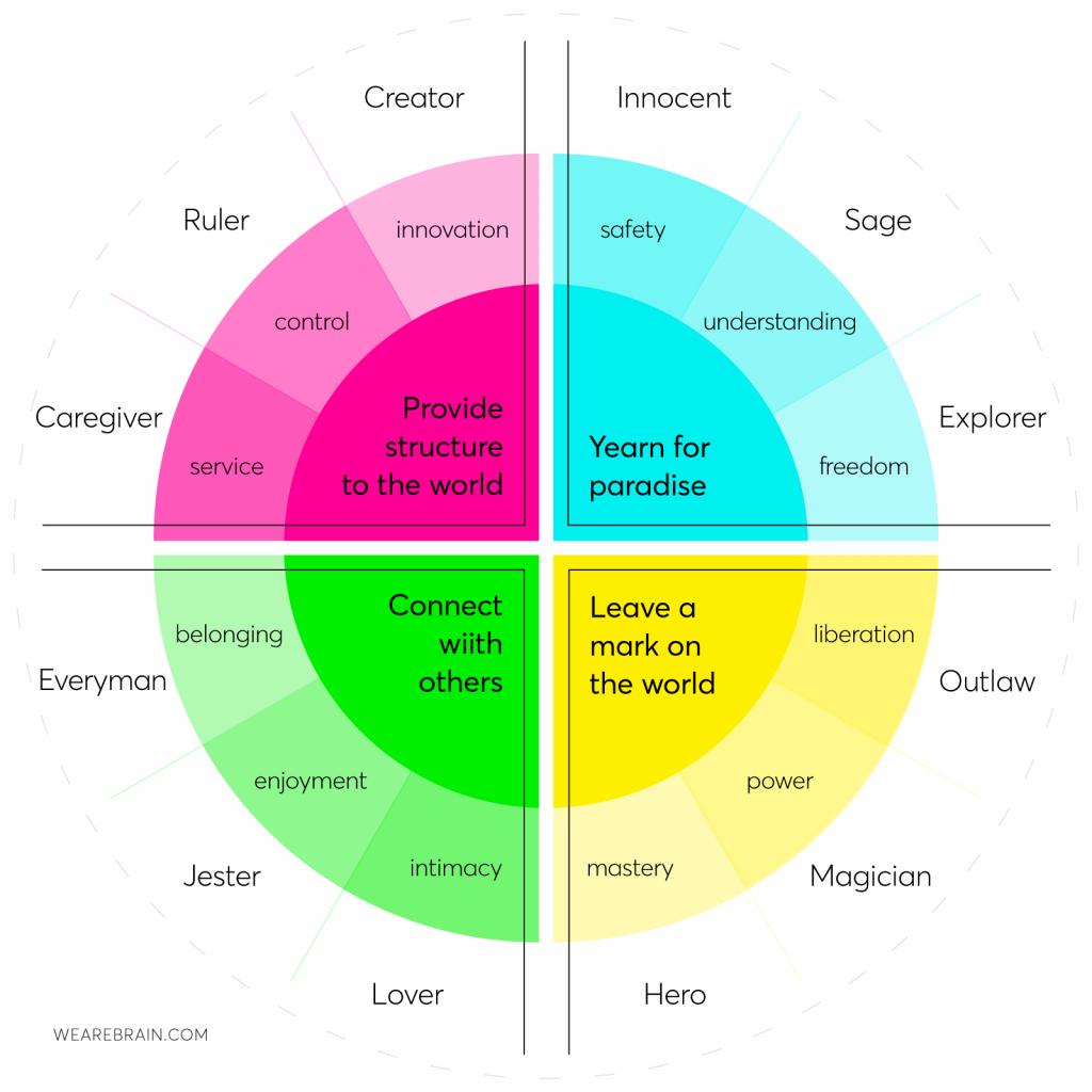 Brand archetypes chart