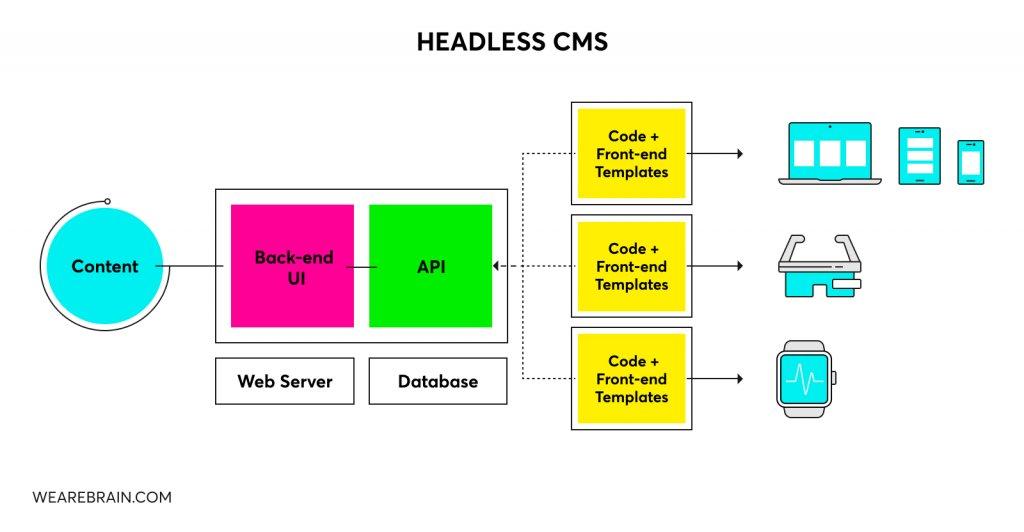 Setup of a headless architecture CMS.