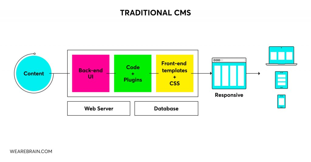 Setup of a traditional content management system.