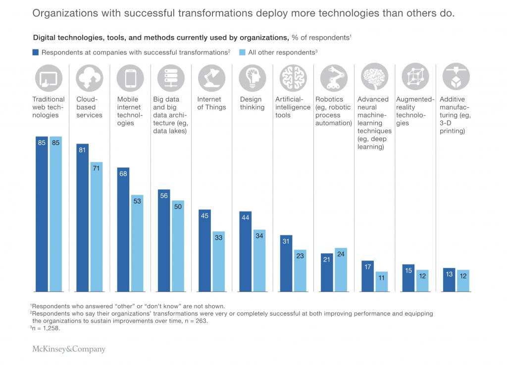 Chart showing digital transformation technologies